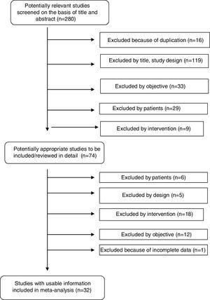 Flowchart of the published studies evaluated for inclusion in the meta-analysis.