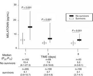 Serum melatonin levels in non-survivor and survivor severe septic during the first 7 days of severe sepsis diagnosis.