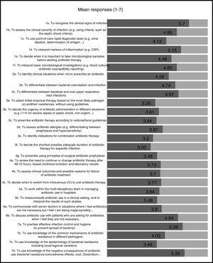 """Perception of final-year students regarding their preparedness for the skills required for the adequate diagnosis and treatment of infectious diseases. The value represented is the mean response received for each question on a scale from 1 (""""I feel not at all prepared"""") to 7 (""""I feel very well prepared"""")."""