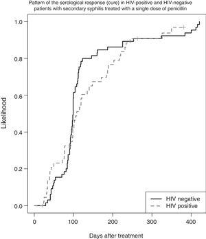 Pattern of the serological response (cure) in HIV-positive and HIV-negative patients with secondary syphilis treated with a single dose of penicillin.