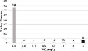 Minimum inhibitory concentration (MIC) distribution of ciprofloxacin (CIP) for H. influenzae.