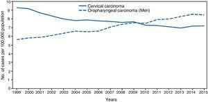 Incidence of cervical and oropharyngeal cancer in men in the USA from 1999 to 2015 (adapted from Van Dyne et al.65).