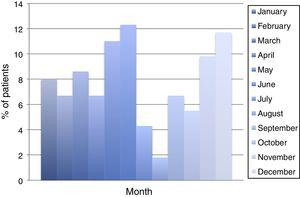 Distribution of D. fragilis infection by month.