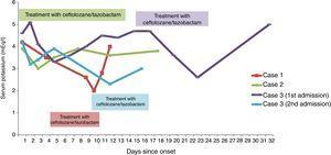 Serum potassium determinations for the three cases.