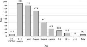 Yersinia enterocolitica. Incidence rate by age group (cases/person-year).