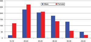 C. trachomatis infection in Gipuzkoa according to age group and gender: cases/100,000 people (2015).