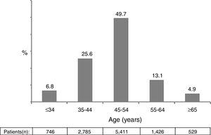 Distribution of patients according to age.