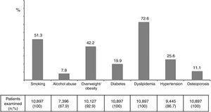 Major risk factors in the study population.