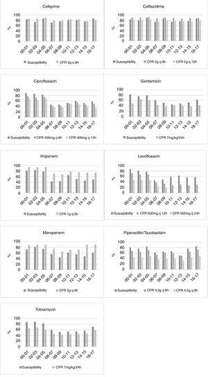 Susceptibility and CFR's percentages against clinical isolates of P. aeruginosa collected in HUA from 2000 to 2017 calculated considering only the first isolate.