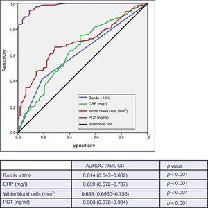 Predictive ability of true bacteraemia by the biomarkers in patients seen in the emergency department due to infection. AUROC: area under the receiver operating characteristic curve; CI: confidence interval; CRP: C-reactive protein (mg/l); PCT: procalcitonin (ng/ml). p-value: indicates the risk of a type I error in the null hypothesis test where the AUROC is 0.5.