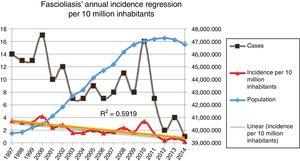 Incidence of hospitalizations (number of cases and population) with fascioliasis in Spain between 1997 and 2014 with trend line and coefficient of determination of linear regression.