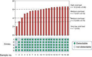 Average viraemia determined in venipuncture samples from patients grouped according to their very low, low, medium or high viral load. The results of detectable (green) or undetectable (white) viraemia are shown at the bottom, according to the number of circles used in the determination after elution.