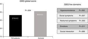 Quebec Sleep Questionnaire (QSQ) global score and five health related quality of life domains according to the presence of type 2 diabetes.