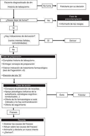 Protocolo de abordaje del tabaquismo en pacientes diabéticos.