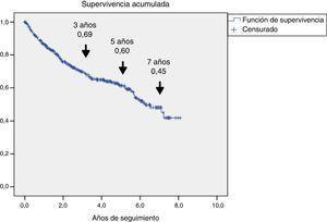 Análisis de supervivencia de los 345 pacientes con PD ulcerados valorados en la UMPD. La representación se hizo mediante la curva de Kaplan-Meier, donde se muestra la estimación de la supervivencia a los 3, 5 y 7 años.