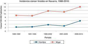 Incidencia del cáncer de tiroides por sexo. Tasas ajustadas por edad a la población estándar europea por 100.000 habitantes/año. Navarra, 1986-2010. Fuente: Registro de Cáncer de Navarra.