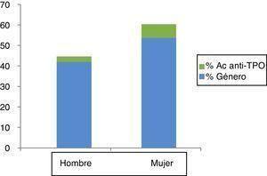 Distribución de anticuerpos antiperoxidasa tiroidea (Ac anti-TPO) en función del sexo.