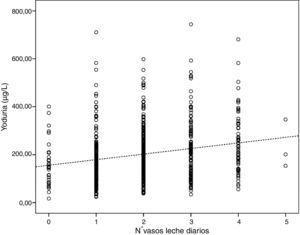 Diagrama de dispersión de yoduria respecto al n.° de vasos de leche diarios. Rho +0,22 (p<0,0001).