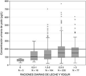 Concentración urinaria de yodo según el consumo de raciones diarias de leche y yogur.