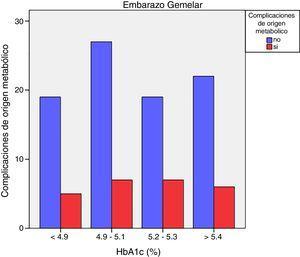 Complicaciones de origen metabólico según HbA1c en embarazos con diabetes mellitus gestacional gemelares.