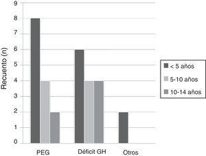 Causas del déficit de hormona de crecimiento estratificadas por edad. GH: hormona de crecimiento; PEG: pequeño para la edad gestacional.