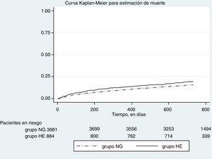 Gráfico de Kaplan Meier para muerte.