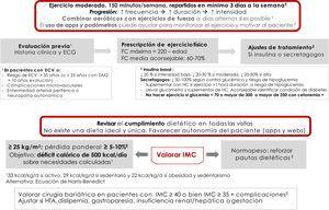Recomendaciones y prescripción de ejercicio físico. Adaptar el ejercicio si existen complicaciones asociadas a la diabetes (evidencia E). ECV: enfermedad cardiovascular; FC: frecuencia cardiaca.