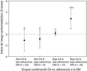 Efecto combinado de capacidad aeróbica y adherencia a la dieta mediterránea sobre el Índice de Riesgo Cardiometabólico global. CA: capacidad aeróbica; DM: dieta mediterránea; IRCM: índice de riesgo cardiometabólico global, obtenido tras sumar los factores de riesgo estandarizados (Z-Score) por sexo (% grasa, perímetro cintura, presión arterial media, triglicéridos, glicemia y TNF-α). a,b,c repetidas significan diferencias estadísticamente significativas respectivamente entre grupos.