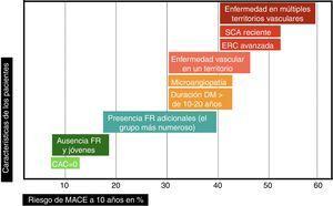 Estratificación del riesgo de eventos vasculares mayores (MACE) en los próximos 10 años en dependencia de las características iniciales de los pacientes. Elaboración propia.