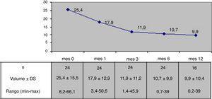 Volumen medio (ml) nodular tras la ablación por radiofrecuencia.