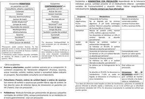 Material informativo de la Asociación de Afectado por IHF (AAIHF) sobre medicamentos y excipientes en IHF para profesionales sanitarios.
