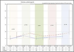 Comportamiento ghrelina acilada. BP: bypass gástrico; GV: gastrectomía vertical; pg/ml: picogramos/mililitro; ns: no significativo.