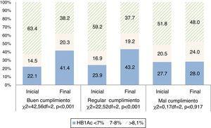 Distribución de la población según el cumplimiento del patrón de consumo de alimentos y hemoglobina glicosilada.
