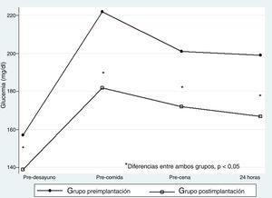 Control glucémico prepandial y a las 24 horas en el grupo preimplantación y en el grupo postimplantación. *Diferencias entre ambos grupos, p<0,05.