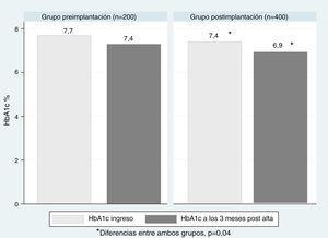 Evolución de la HbA1c antes del ingreso y a los 3 meses postalta en el grupo preimplantación y en el grupo postimplantación. *Diferencias entre ambos grupos, p<0,05.
