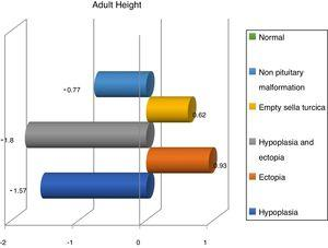 Adult height (SD) according to magnetic resonance imaging findings.