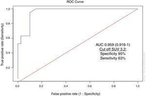Standardized uptake value (SUV) as a predictor of structural disease.