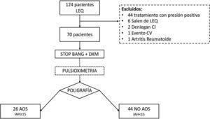 Flujograma de selección de pacientes. LEQ: lista de espera quirúrgica.