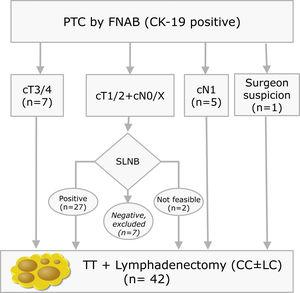 Inclusion criteria distribution for the 42 patients enrolled in the study (PTC: Papillary Thyroid Carcinoma; FNAB: Fine Needle Aspiration Biopsy; CK-19: Cytoqueratin-19; SLNB: Sentinel Lymph Node Biopsy; TT: Total Thyroidectomy; CC: Central Compartment; LC: Lateral Compartment; cT and cN according to TNM Classification of Malignant Tumours, 7th Ed, reference 3).