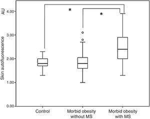 Box plot with skin autofluorescence levels in the control group and in patients with morbid obesity as a function of presence or absence of metabolic syndrome. AU: arbitrary units; MS: metabolic syndrome. *p<0.001.