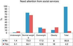 People who need attention from social services, categorized by the body mass index z-score.