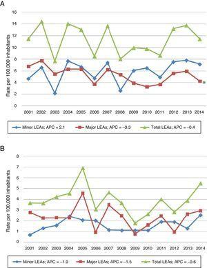 Change over time in the incidence of minor, major, and total LEAs in diabetics (A) and patients without diabetes (B), expressed per 100,000 inhabitants in the catchment area of the HUPA during the period 2001–2014. *p=0.025 (joinpoint regression analysis). The annual percentage change (APC) was calculated during the study period (2001–2014). The population was taken from the census data of the Community of Madrid.13