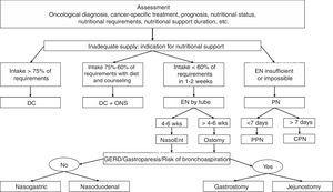 Nutritional support algorithm. DC: diet counseling; GERD: gastroesophageal reflux disease; NasoEnt: nasoenteral; EN: enteral nutrition; NP: parenteral nutrition; CPN: central parenteral nutrition; PPN: peripheral parenteral nutrition; wks: weeks; ONS: oral nutritional supplements. Source: Adapted from Hernández et al.42
