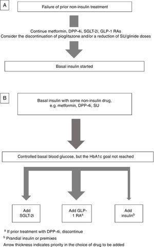 Basal insulin combined with non-insulin drugs: (A) Basal insulin start: which non-insulin drugs should be continued; (B) basal insulin intensification: which non-insulin drugs should be added.