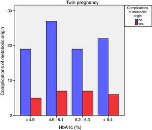Complications of metabolic origin according to HbA1c concentration in twin pregnancies with gestational diabetes mellitus.
