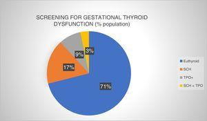Prevalence of gestational thyroid dysfunction at screening in the first trimester of pregnancy (University Care Complex of León [Complejo Asistencial Universitario de León, CAULE], 2016). Euthyroid: normal thyroid function and negative autoimmunity; SCH: subclinical hypothyroidism; SCH+TPO: subclinical hypothyroidism with positive autoimmunity; TPO+: positive thyroid peroxidase antibodies.