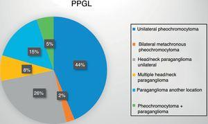 Location of PPGL in the study population.
