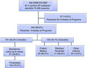 Flow of participants in the pilot Healthcare and Therapeutic Education Program for newly diagnosed type 2 diabetes (Programa de Atención y Educación Terapéutica en el debut de la DM2 [PAET-Debut DM2]).