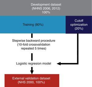 Diagram of the development and validation procedures. Models were developed using 80% of the NHNS 2006 and 2012 datasets and the remaining 20% was used as optimization datasets. Explanatory variables were determined using a stepwise backward procedure using 10-fold cross validation repeated 5 times. The final models were validated externally using data from the NHS 2000.