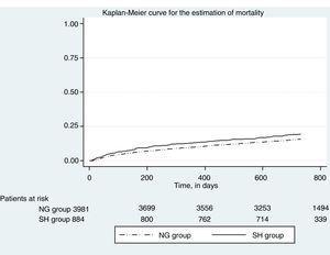 Kaplan–Meier plot for mortality.